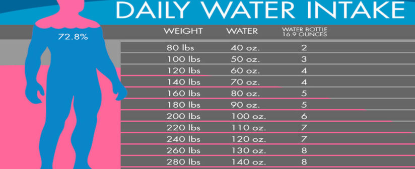 HOW MUCH WATER SHOULD YOU DRINK DAILY
