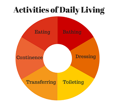 Activities of Daily Living (ADL's)