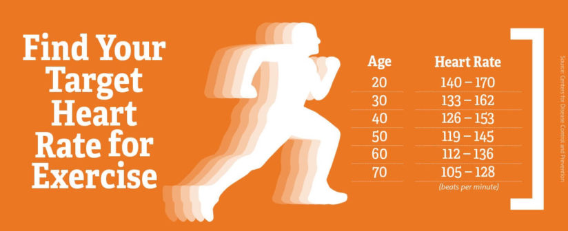 HEART RATE, EXERCISE & AGE